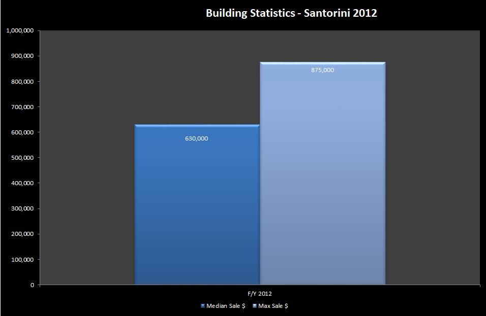 "End of Financial Year Report ""Santorini"" 3-7a Alma Road ..."